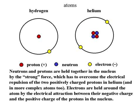 Proton Atom by Proton Particle In Nucleus With Positive Charge Of 1 And