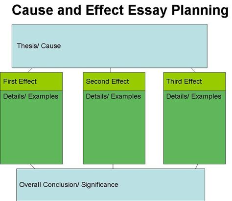 Cause And Effect Essay Topics by Cause And Effect Essay Topics For College Students Assignmentkogas X Fc2