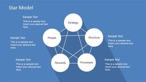 stars model organizational design star model powerpoint template