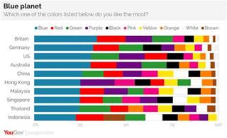 Favorite Colors Yougov Why Is Blue The World S Favorite Color