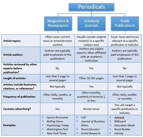 Periodical Essays by Periodical Essay Exles