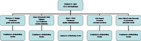 disney organizational chart marketing strategy the walt disney company