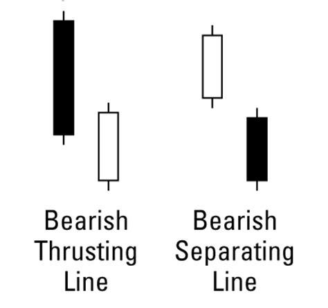 candlestick pattern for dummies candlestick charting for dummies cheat sheet dummies