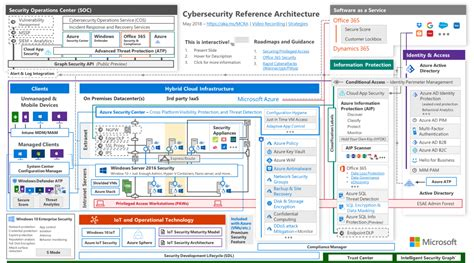 microsoft intelligent security graph   talking