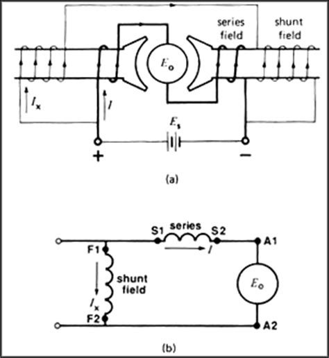 electronics computer and electrical types of dc motor
