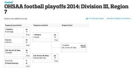section 3 football playoffs bracket division iii printable football playoff brackets entering