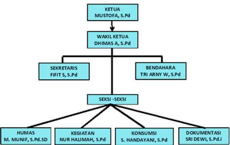 membuat struktur organisasi yang unik struktur organisasi kkg bahasa inggris sd kec tulis