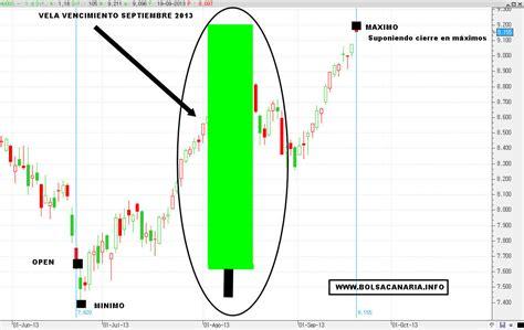 vencimientos abril 2013 vencimientos septiembre 2013 vencimientos el vencimiento del a 241 o pasado invertiryespecular com