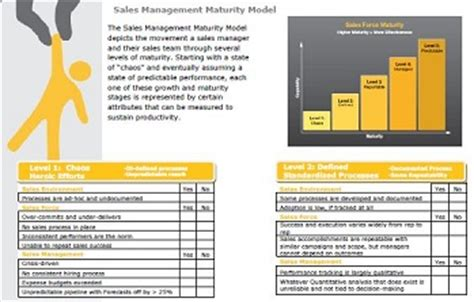 Your Recovery Plan From 5 Q1 Sales Training Mistakes Sbi Sales Recovery Plan Template