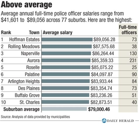which suburbs' police officers make the most?