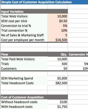 startup killer: the cost of customer acquisition | for
