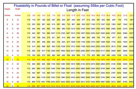 pontoon weight calculator dock flotation calculation richardson docks