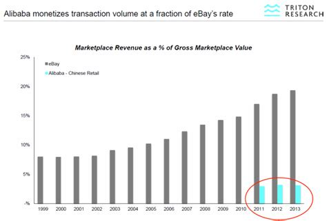 alibaba growth rate what is alibaba s growth potential ebay s path offers a