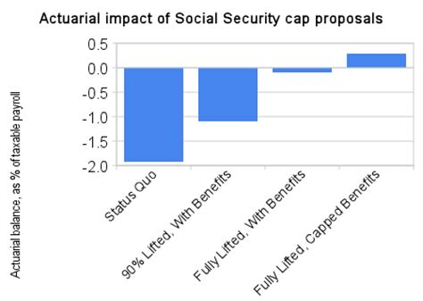 social security actuarial table why is raising the ss tax cap the table democratic