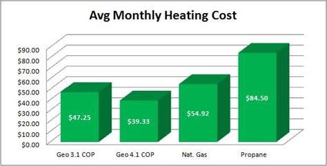average cost of heat per month average cost of heat per month average monthly electrical