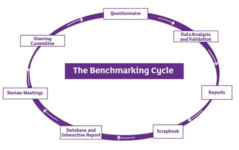 bench marking benchmarking process exle