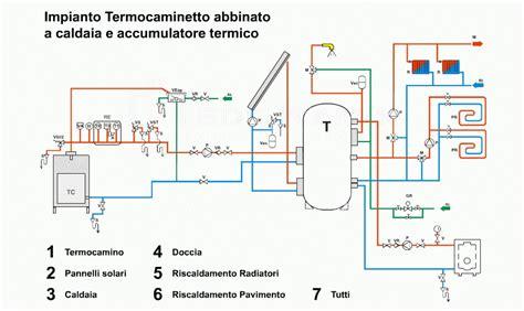 caldaia riscaldamento a pavimento solare termico per riscaldamento e acs