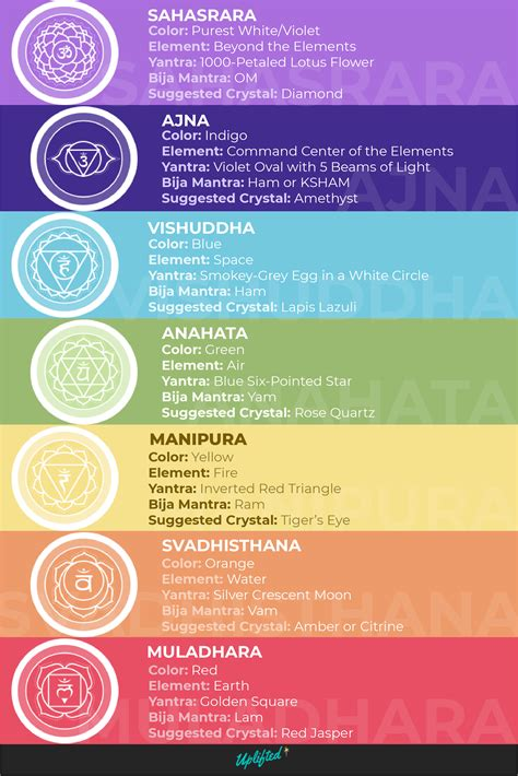 chakra colors 101 what do they and why do they