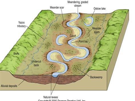 diagram of river rivers