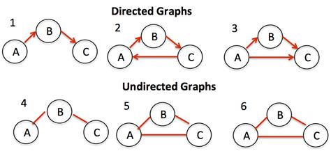graph searching and probabilistic methods discrete mathematics and its applications books directed and undirected graph discrete mathematics lectures