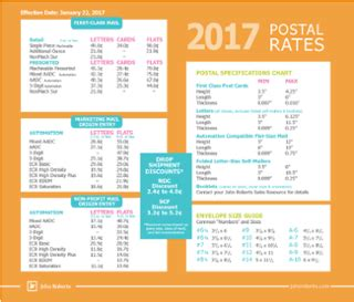 usps postal rate chart free download | john roberts