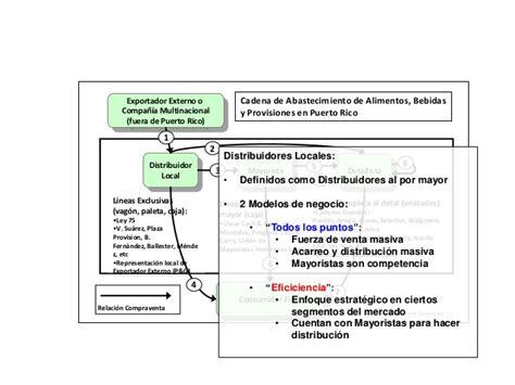 ley de cadenas voluntarias puerto rico cadena de abastecimiento de alimentos bebidas y