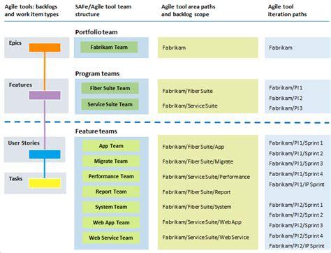 map to work scaled agile framework microsoft docs