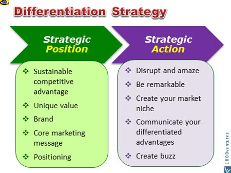 layout strategy meaning differentiation strategy definition what is