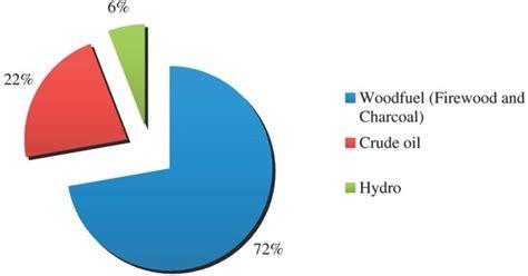 membuat artikel pemanfaatan energi alternatif pengertian biogas manfaat cara membuat digester