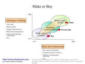 make vs buy template make or buy diagram