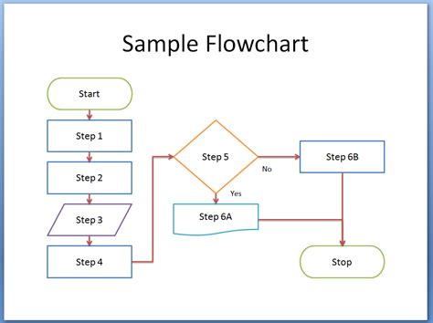 How To Flowchart In Powerpoint 2007 2010 2013 And 2016 Breezetree Powerpoint Flow Chart Template