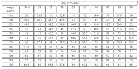 seabag requirements us navy 2015 male height and weight chart usmc blog dandk