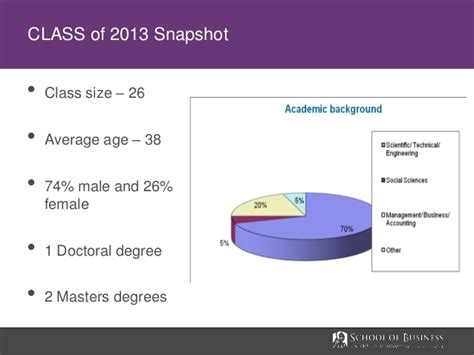 Average Age Business School Mba by At Albany Weekend Mba Information Session