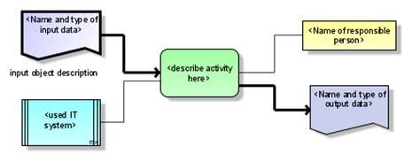 bpmn function allocation diagram features en detail fragments in aris business architect