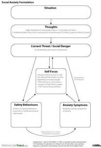 Formulation Template by Social Anxiety Formulation Cbt Anxiety And