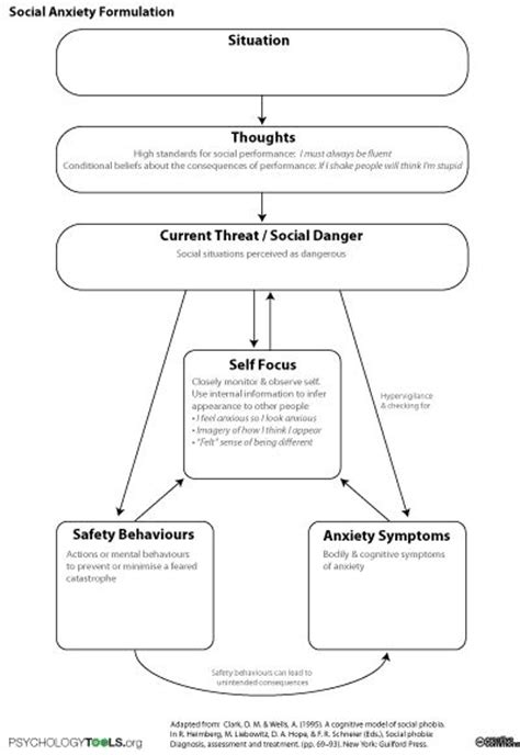 conceptualization template social anxiety formulation cbt anxiety and