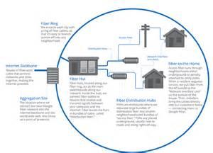 fiber optic home network design construction stages fiber help