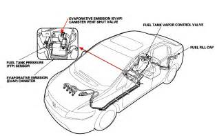 Honda Emission Codes Honda Civic How Do I Repair Trouble Code P0453 Evaporative