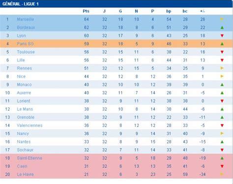Calendrier Chionnat De Ligue 1 Ligue 1 Classement