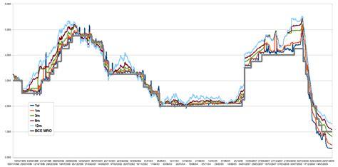 andamento spread banche interessanti spunti di riflessione dai grafici storici