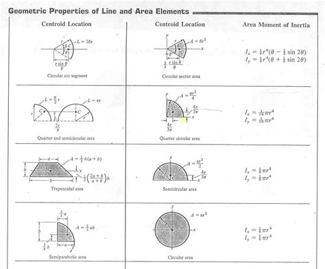 Moment Of Inertia Of Circular Section by Mechanical Tips By Er Saurav Sahgal Moment Of Inertia