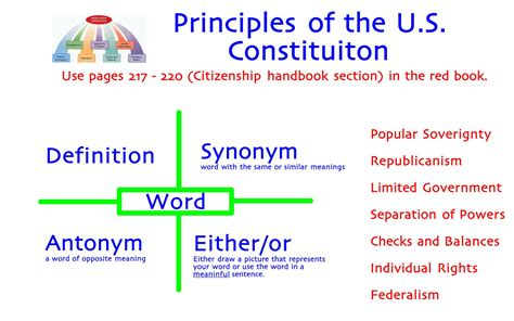 Principles Of The Constitution Worksheet by The 7 Principles Of Constitution Related Keywords