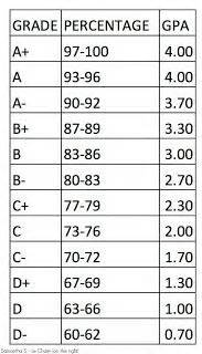 high grading scale hs high pinterest