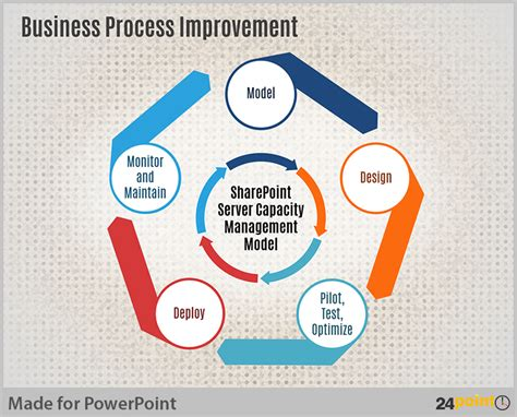 Visualize Capacity Planning Using Powerpoint Business Diagrams Process Improvement Plan Template Powerpoint