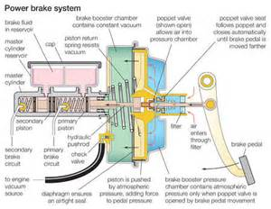 Brake Systems In Automobiles Stock Illustration Vacuum Assisted Power Brake System