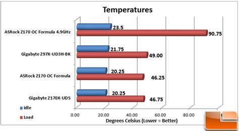 How Can Formula Sit At Room Temp by Asrock Z170 Oc Formula Motherboard Review Page 19 Of 20