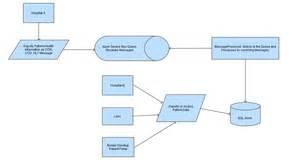 process flow diagram visio template visio process flow diagram template