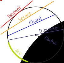 definition of tangent (line)