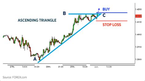 ascending triangle pattern technical analysis trading chart patterns forex com