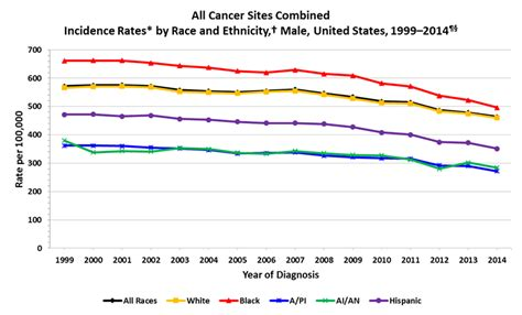 2000 to 2014 americas downward spiral race to the bottom bud cdc cancer rates by race ethnicity and sex